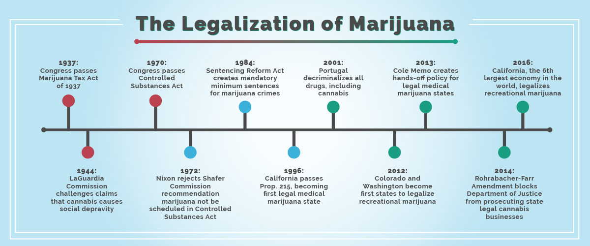 History of marijuana prohibition in America