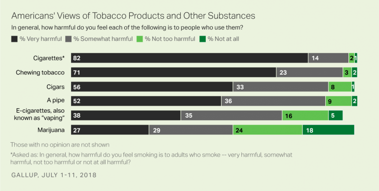 study comparing marijuana and tobacco