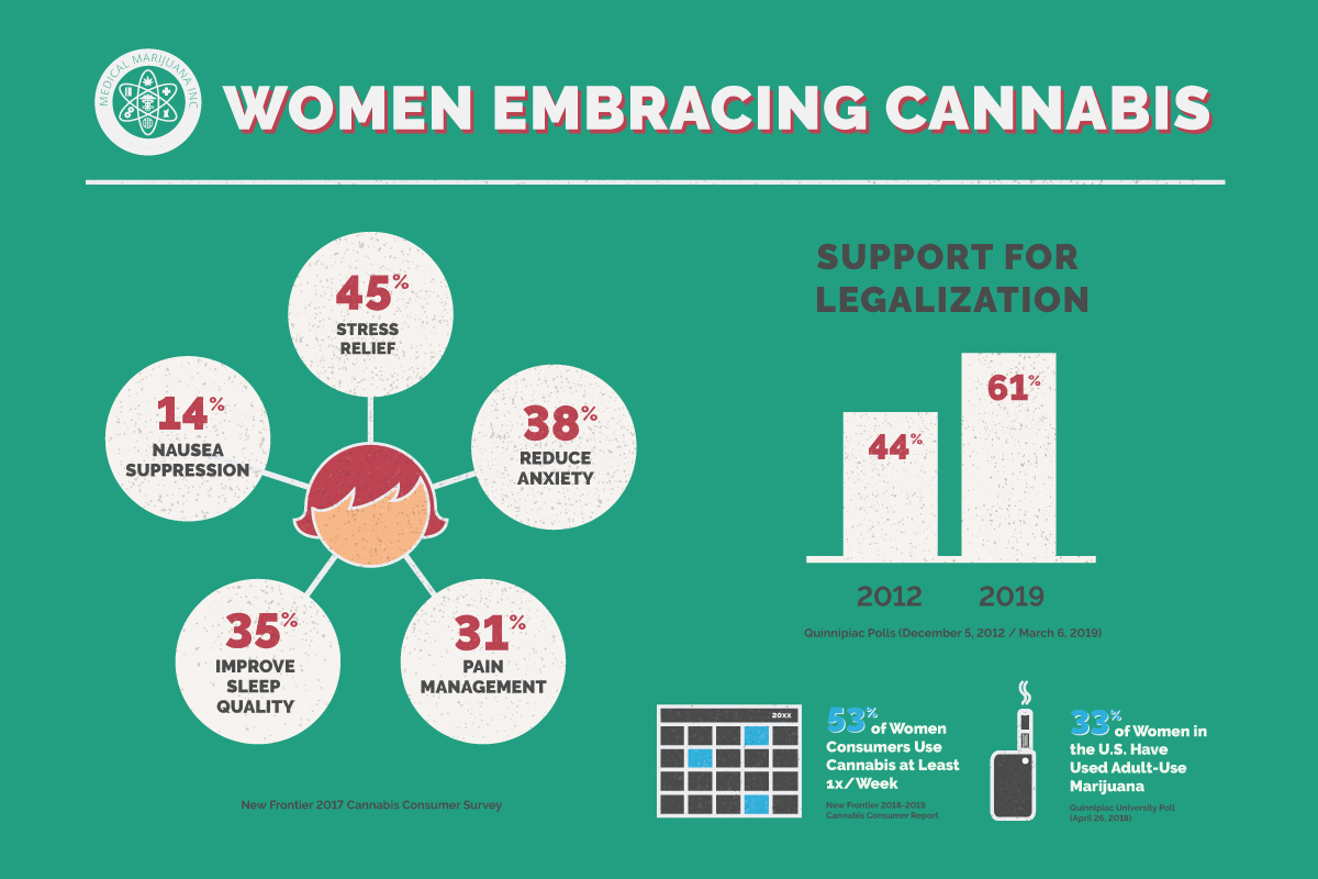 Why Women Use Cannabis