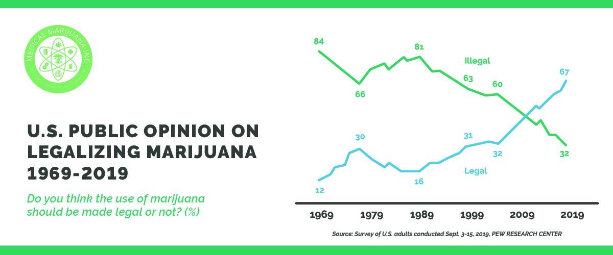 U.S. Marijuana poll